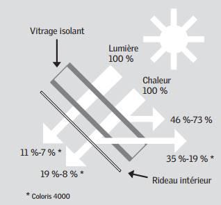 Caractéristiques store rideau à enrouleur VELUX